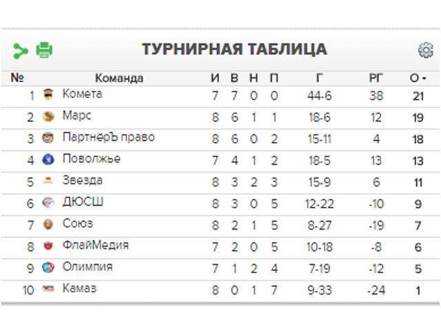 Чемпионат города по футболу среди дворовых команд
